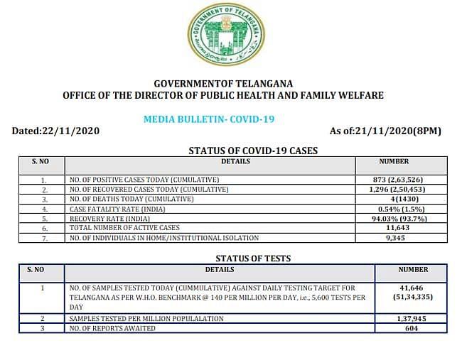 तेलंगाना में कोरोना के 873 नए मामले दर्ज