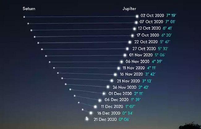 गुरु और शनि ग्रह 400 साल बाद आज होंगे सबसे नजदीक