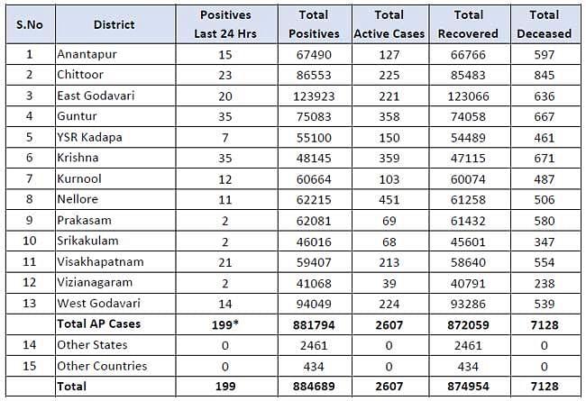 199 new cases of corona registered in Andhra Pradesh