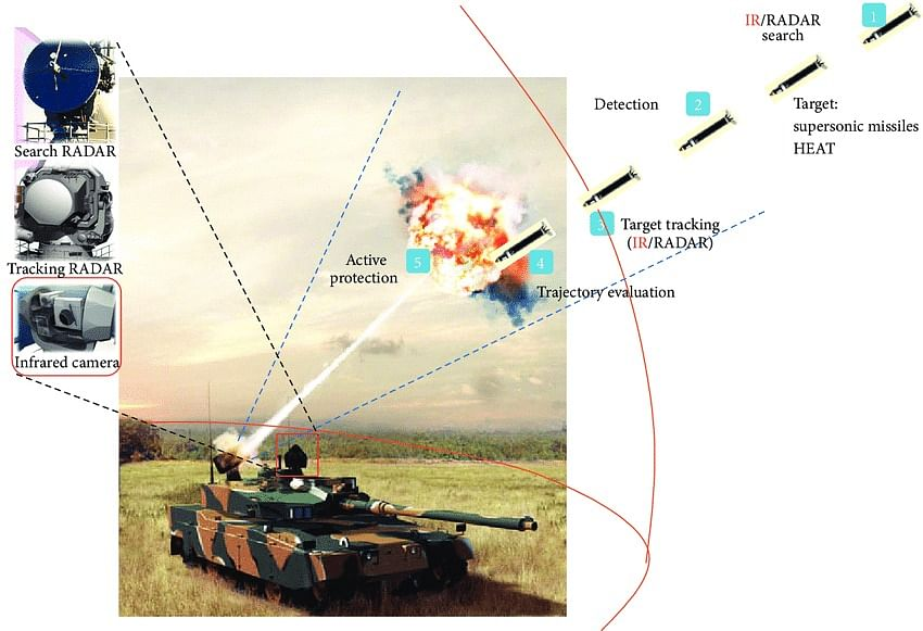सेना के मुख्य युद्धक टैंक अत्याधुनिक सुरक्षा प्रणाली से लैस होंगे