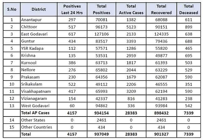 आंध्र प्रदेश : 24 घंटे में कोरोना के 4157 नए मामले मिले, 18 की मौत