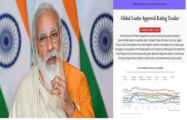 ग्लोबल अप्रूवल रेटिंगः प्रधानमंत्री नरेन्द्र मोदी दुनिया में सबसे अधिक स्वीकार्य नेता