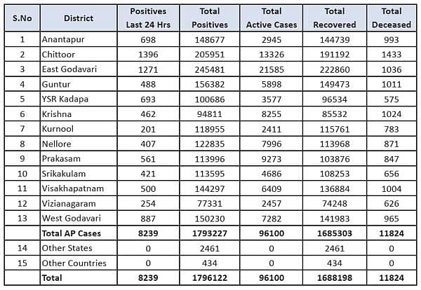 (संशोधन) आंध्र प्रदेश में मिले कोरोना के 8,239 नए मामले