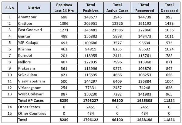आंध्र प्रदेश में मिले कोरोना के 8,239 नए मामले