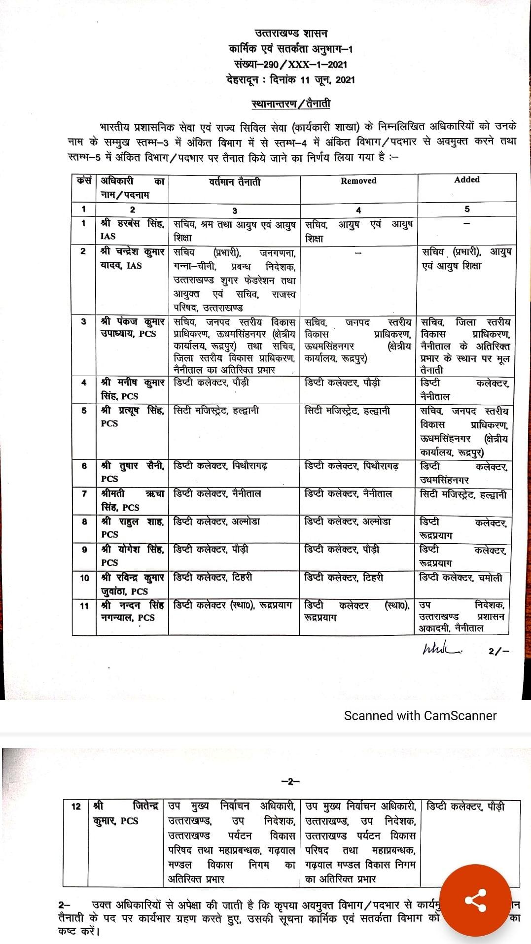 दो आईएएस, 10 पीसीएस अधिकारियों का प्रभार बदला