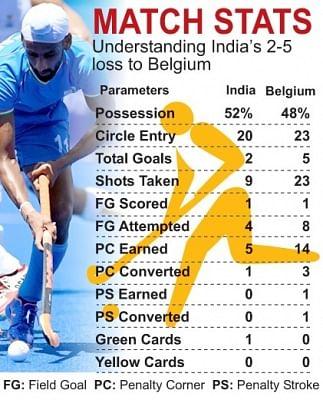 भारतीय पुरुष हॉकी टीम को कांस्य पदक मुकाबले में मौके भुनाने की जरूरत