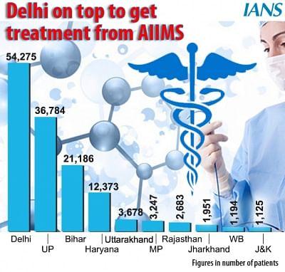 एम्स से इलाज कराने में दिल्ली शीर्ष पर: वार्षिक रिपोर्ट