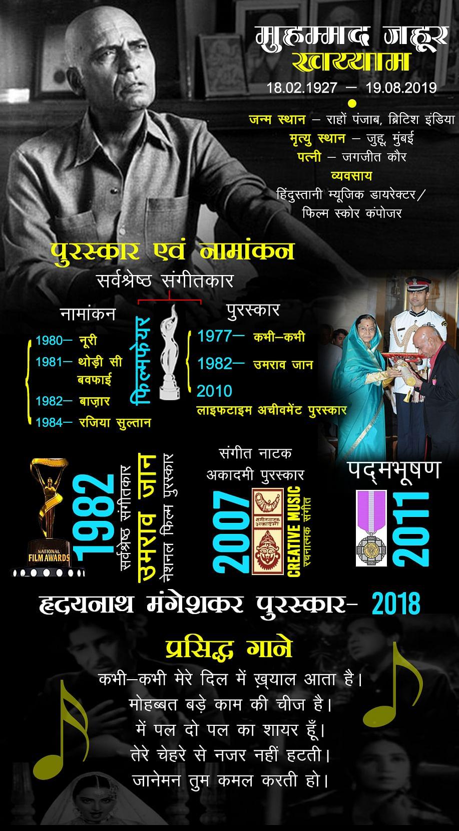 Achievements of Late Legendary Mohammed Zahur Khayyam