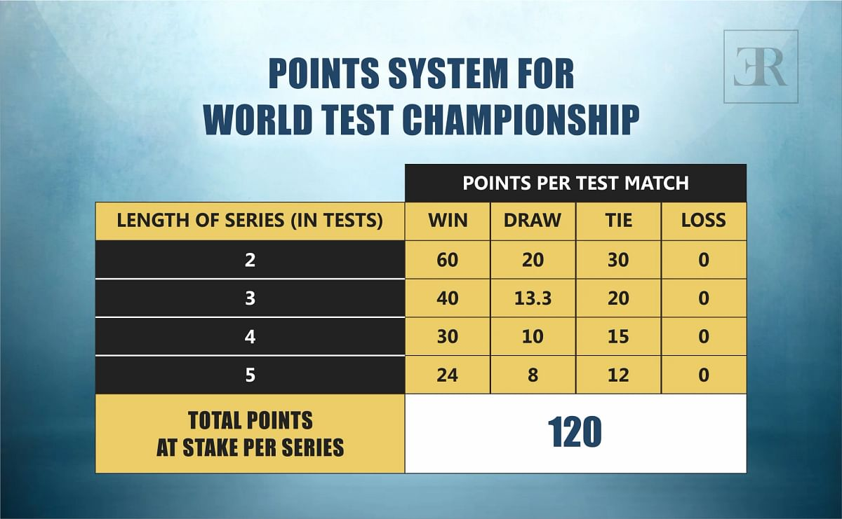 Point System For World Test Championship
