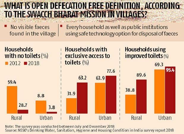 स्वच्छता अभियान के बाद राज्यों और गाँवों में काफी सुधार आया है।