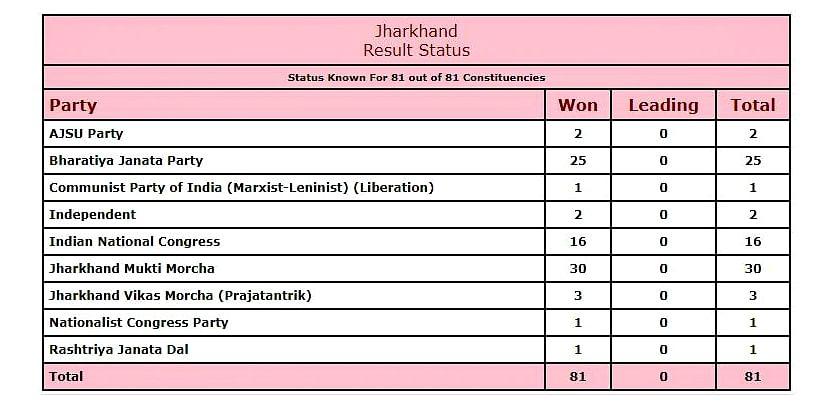 झारखंड चुनाव परिणाम: JMM-कांग्रेस की बनी सरकार, BJP को शिकस्त