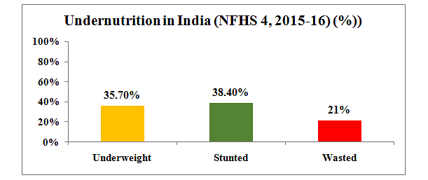 भारत में पांच साल से कम उम्र वाले बच्चों में कम वजन, अवरुद्ध विकास और अपक्षय की व्यापकता