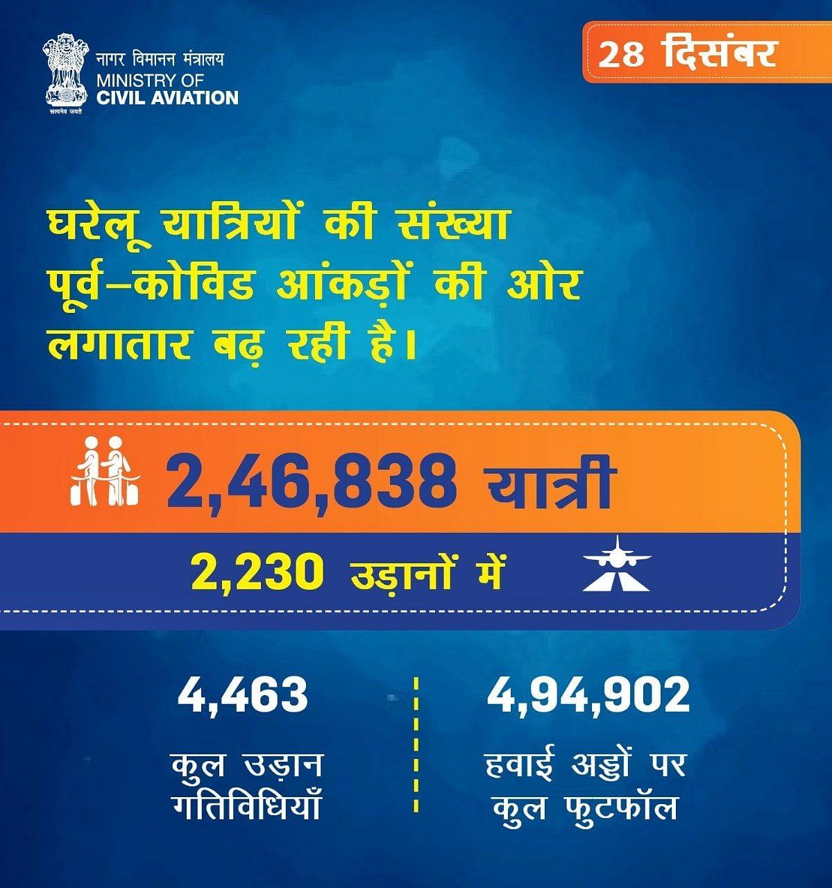 घरेलु यात्रियों की संख्या 28 दिसंबर को बढ़कर 2,46,838 पर पहुँच गई है