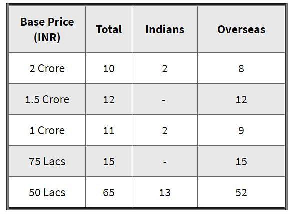 BCCI की लीग ipl के लिए जारी आंकड़े।