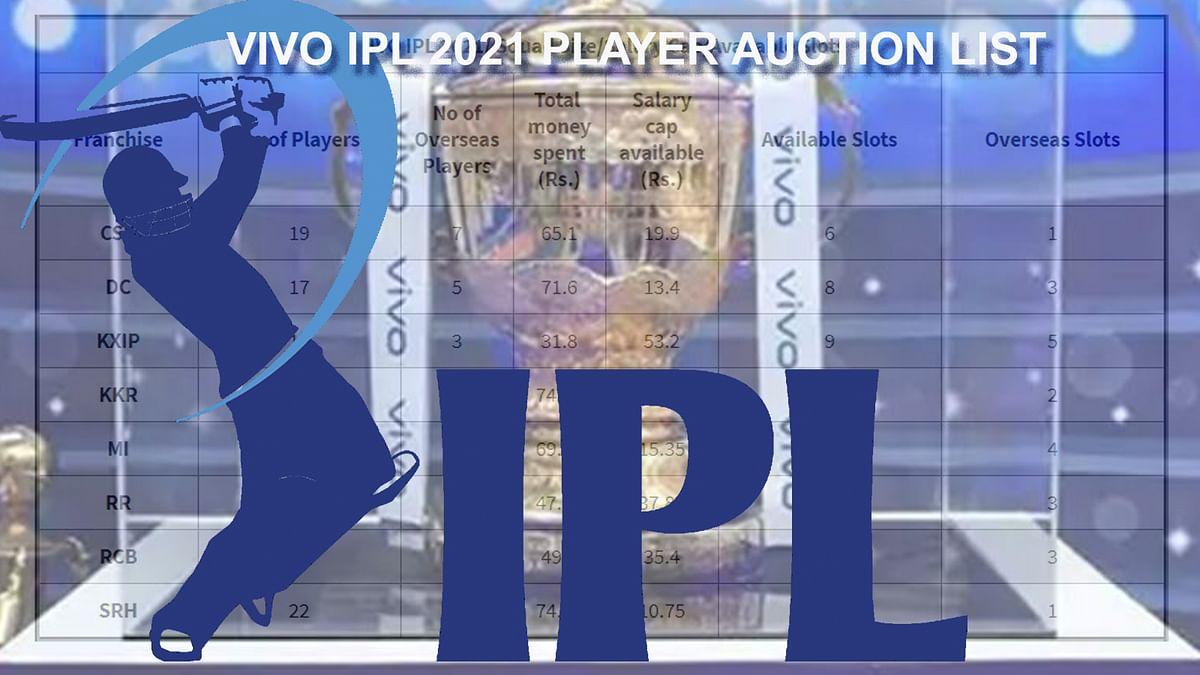 VIVO IPL 2021 Auction: किस पर कितना दांव, अर्जुन क्यों इन, गोपू क्यों आउट?