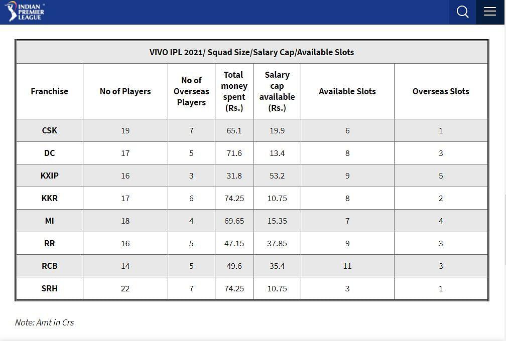 VIVO IPL 2021/ Squad Size/Salary Cap/Available Slots.