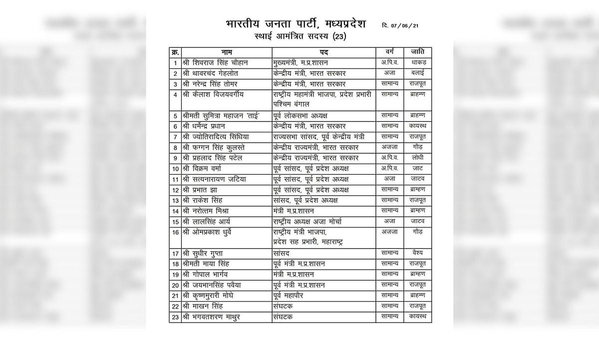 BJPकी प्रदेश कार्यसमिति सूची पर बवाल,जाति विवाद के बाद जारी की संशोधित सूची