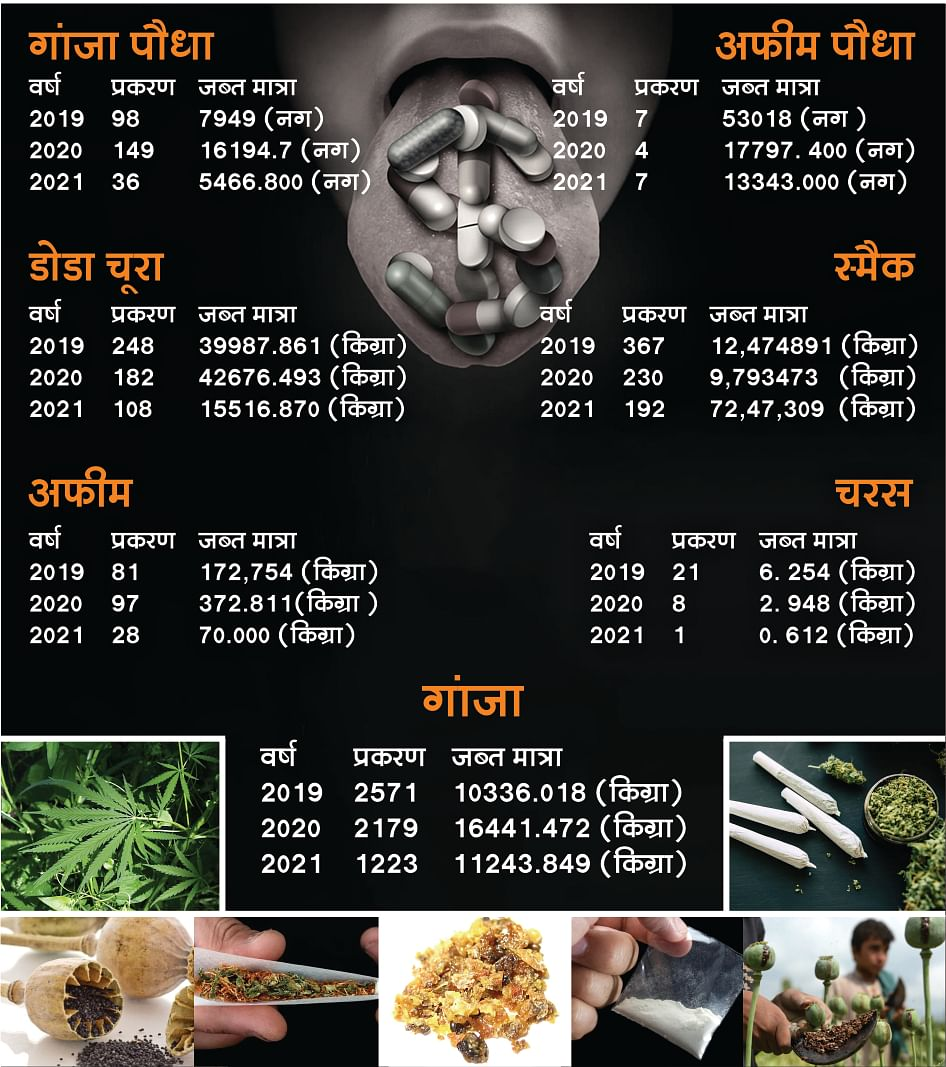 ड्रग्स के तीन वर्षों में दर्ज प्रकरण