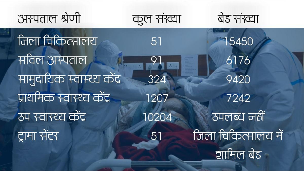 प्रदेश में सरकारी अस्पताल और बेड की स्तिथि