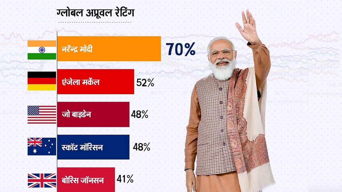 Global Approval Rating: वर्ल्ड नेताओं में सबसे टॉप पर प्रधानमंत्री नरेंद्र मोदी