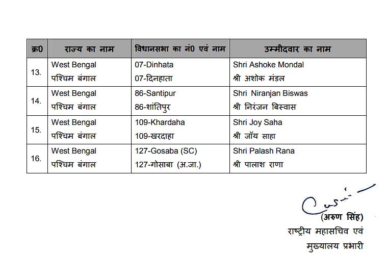 बीजेपी ने अपने प्रत्याशियों के नामों की लिस्ट की जारी