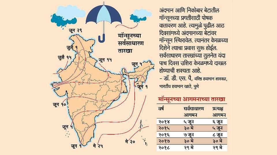 महाराष्ट्रात ११ जूनपर्यंत वरूणराजाचं आगमन