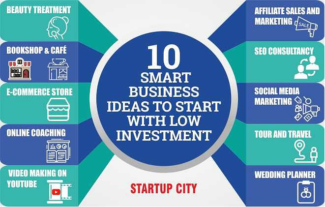 10 Smart Businesses Ideas to Start with Low Investment