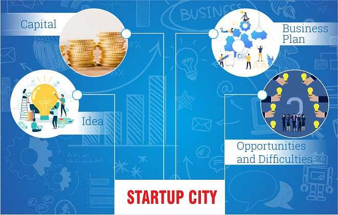 What are the Important Factors to Consider before Starting a Startup Business?