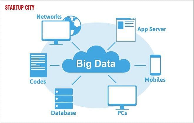 """How """"Big Data"""" can Help Startups in their Growth?"""