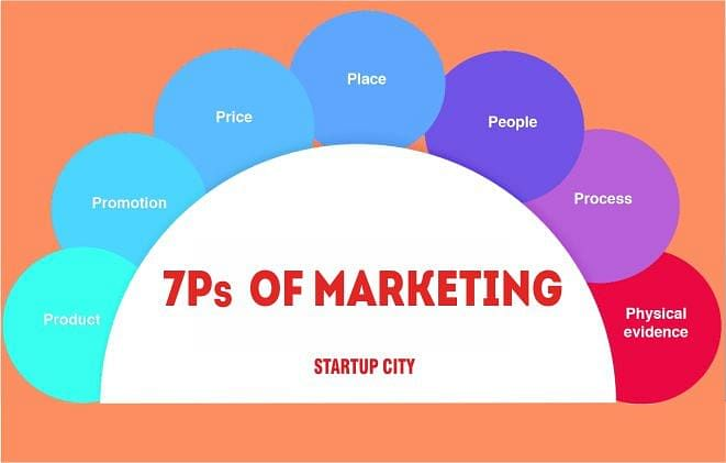 7Ps of Marketing- Formulate the Right Marketing Mix for Your Business