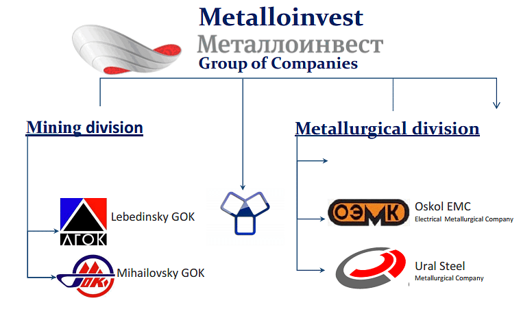 Metalloinvest Net Income Shrinks by 50% in Jan-Sep 2020