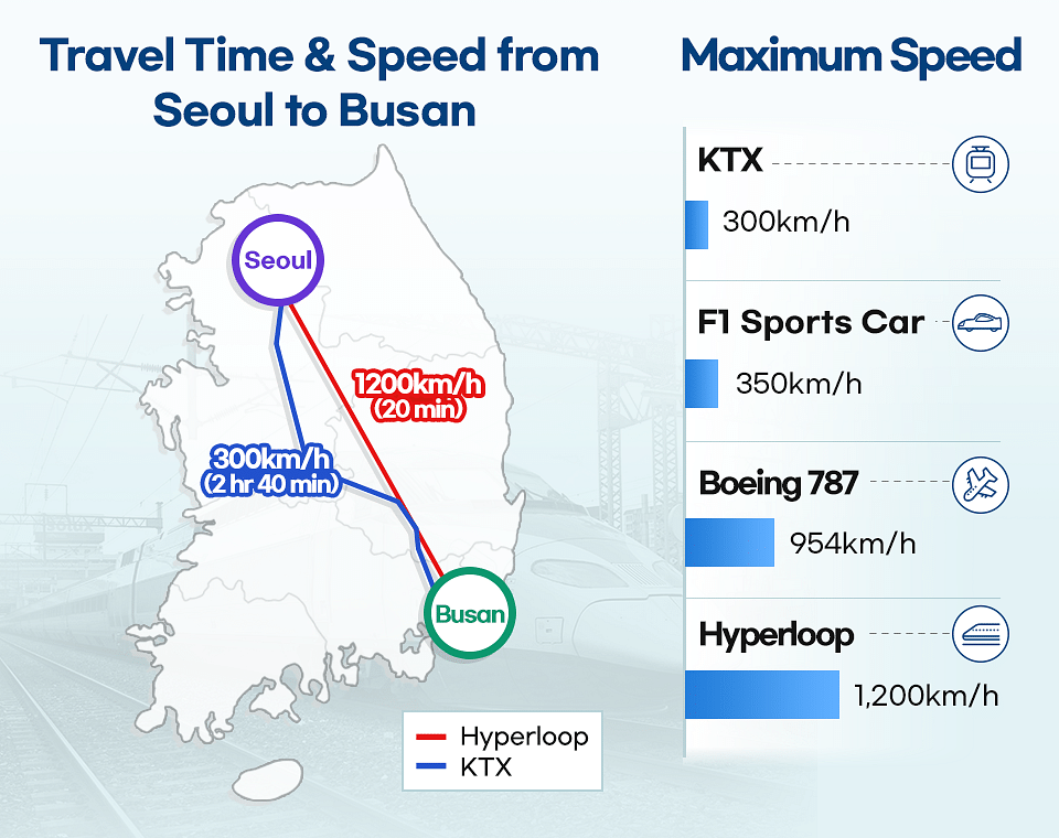 POSCO May Expedite Seoul to Busan Hyperloop