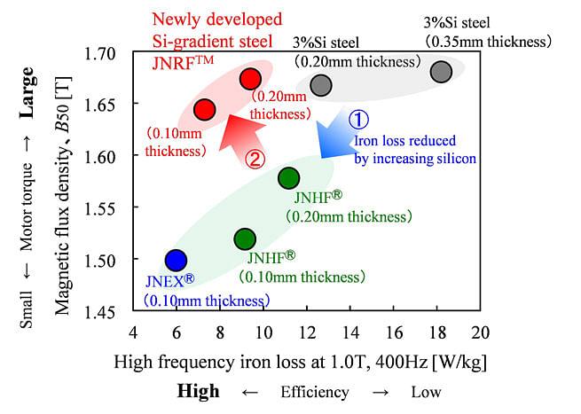 JFE Steel Develops JNRF Silicon Steel for High Speed Motors