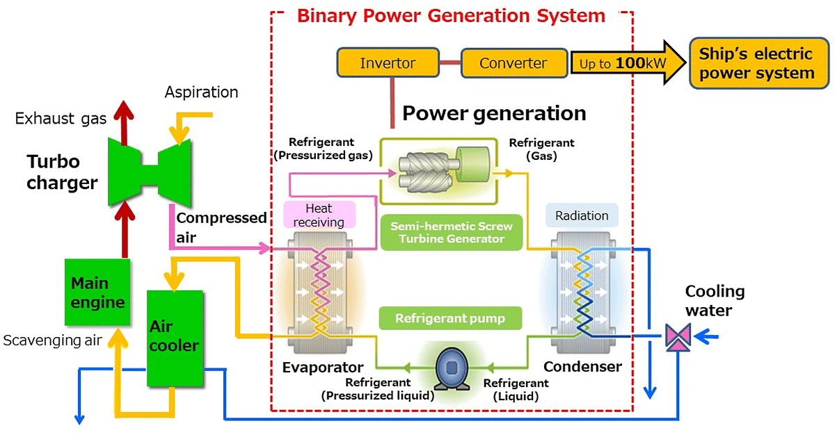 Kobe Steel & MOL Test Binary Cycle Power Generation System