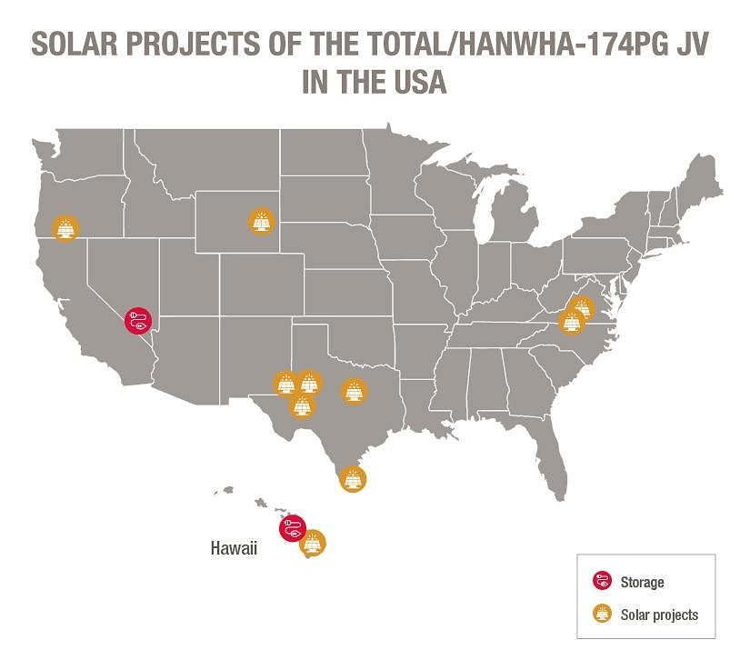 Total JV  Jointly Develop 1.6 GW of Solar & Storage Projects in US