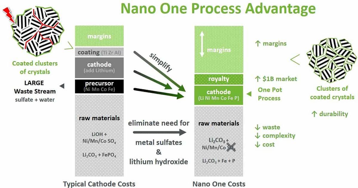 Nano One Cathode