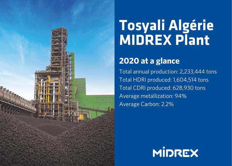 Tosyali Algerie Sets Production Record for Single DRI Module