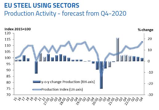 EUROFER Sees 7% Recovery in Steel Using Sectors in EU in 2021