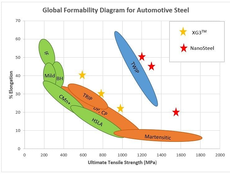 US Steel Secures NanoSteel Patents to Expand Auto Steel Offering