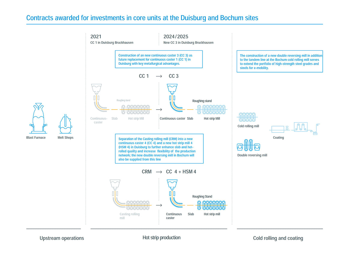 Primetals Bags Major Contracts from Thyssenkrupp Duisburg & Bochum
