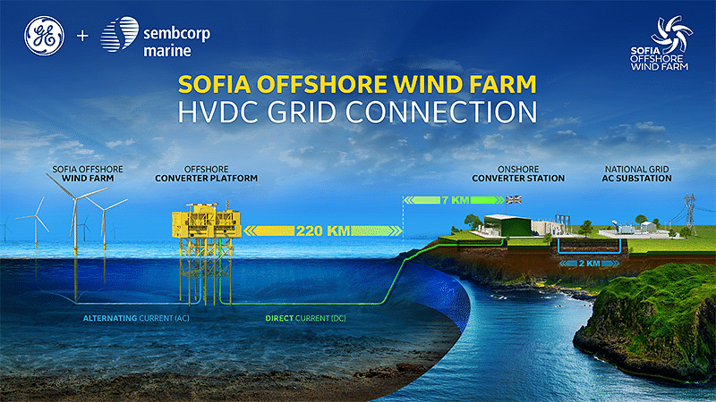HVDC Sofia Offshore Wind Farm