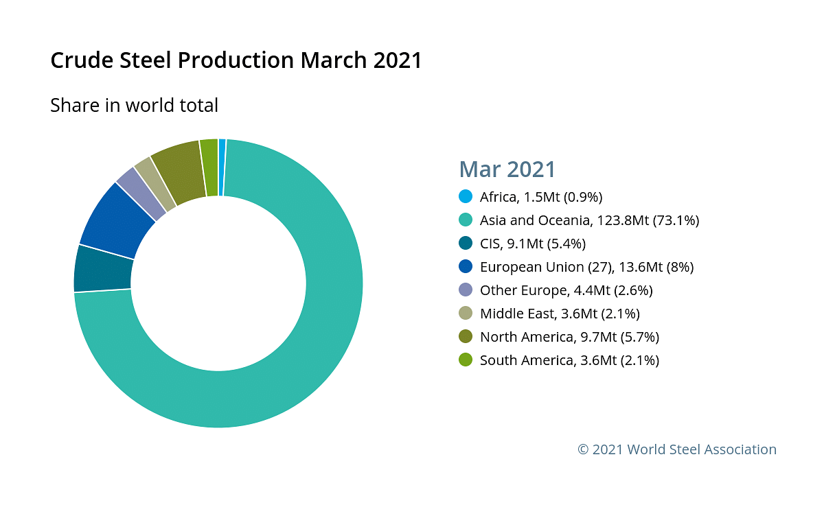 Global Crude Steel Production in April 2021 up 23% YoY