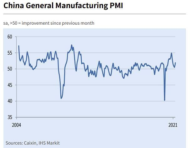 Caixin China Manufacturing PMI picks up to 4 Month High in April