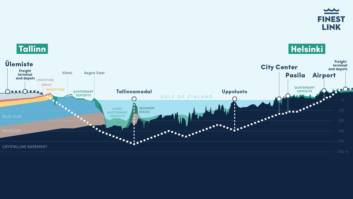 Estonia & Finland Sign MoU for Helsinki-Tallinn tunnel