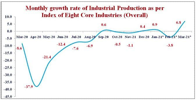 India's 8 Core Industries See Production Rise in March