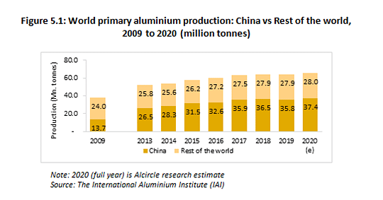 World Primary Aluminium Production Recovers in May 2021