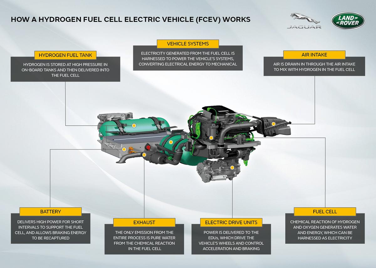 JLR to Develop Hydrogen-Powered Defender Fuel Cell