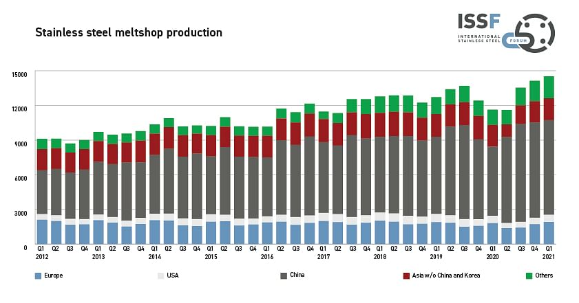 Stainless Steel Melt Shop Production in Q1 Surges by 25% YoY