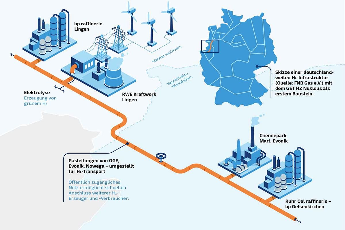 3 RWE Hydrogen Projects in Germany Preselected under IPCEI
