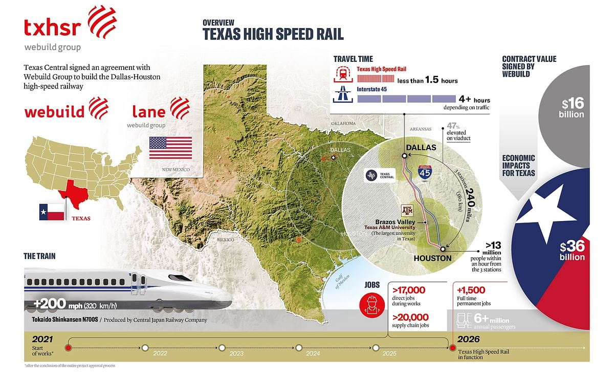 Webuild & Lane Ink High Speed Rail Contract with Texas Central